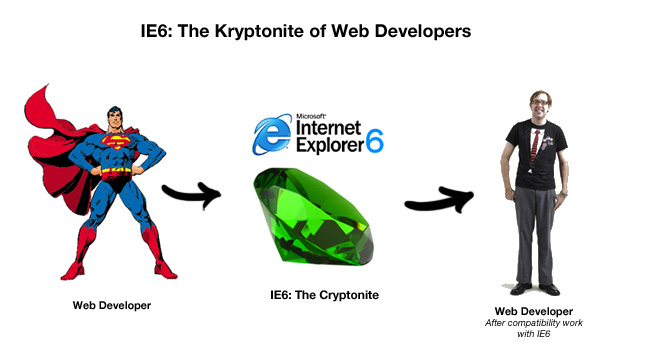 IE6-The-Kryptonite-of-Web-Developers